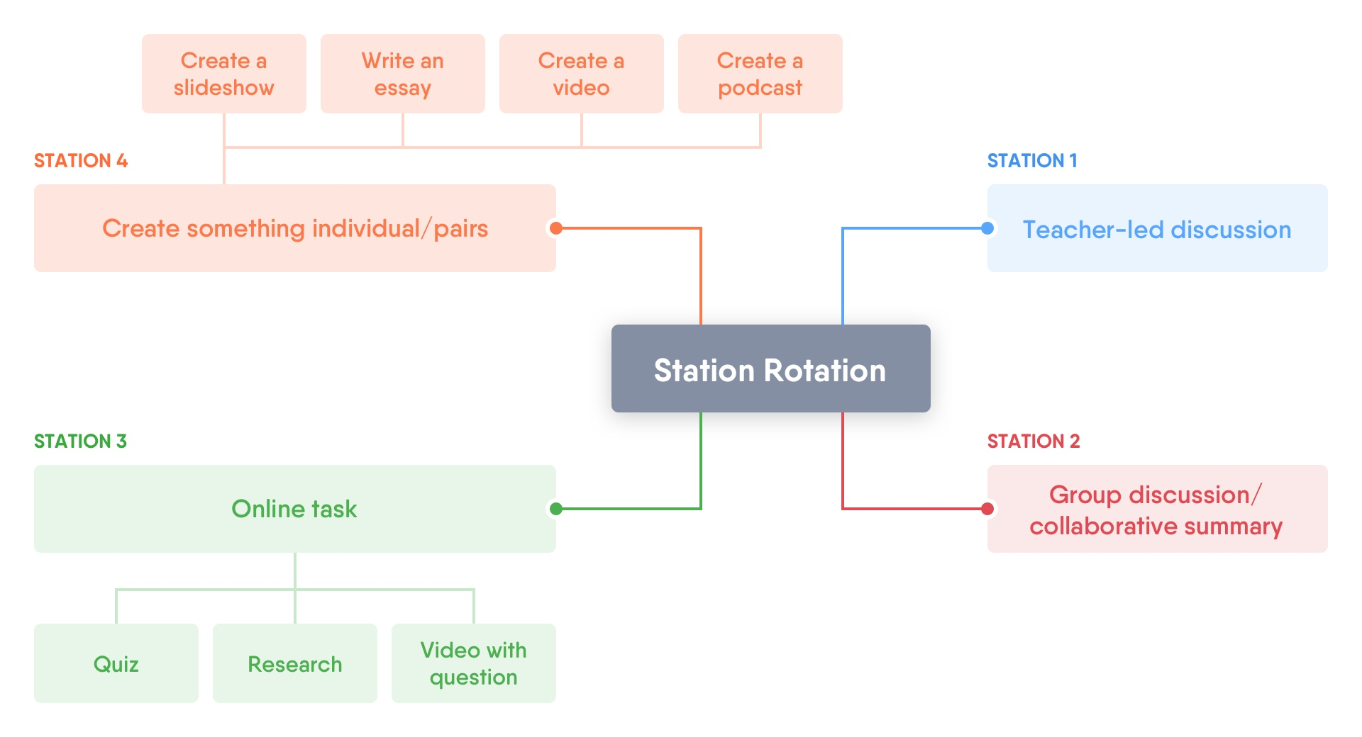 station rotation mindmap