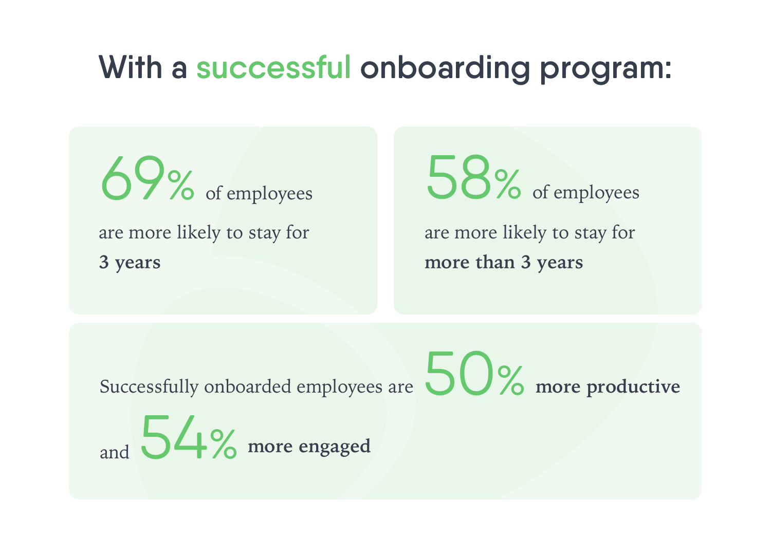Successful onboarding stats