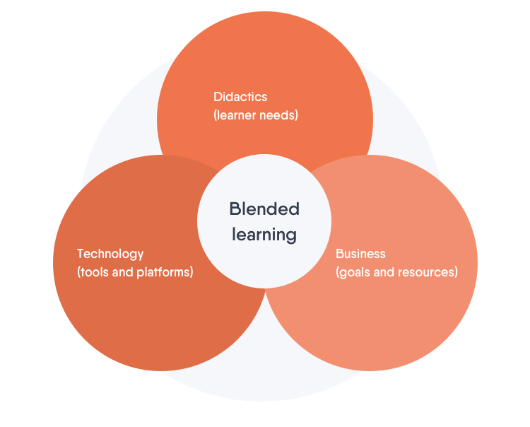 The three steps of blended learning