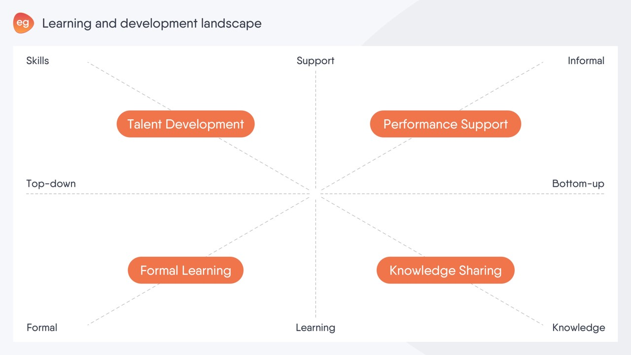 4 quadrants of training and development shifts