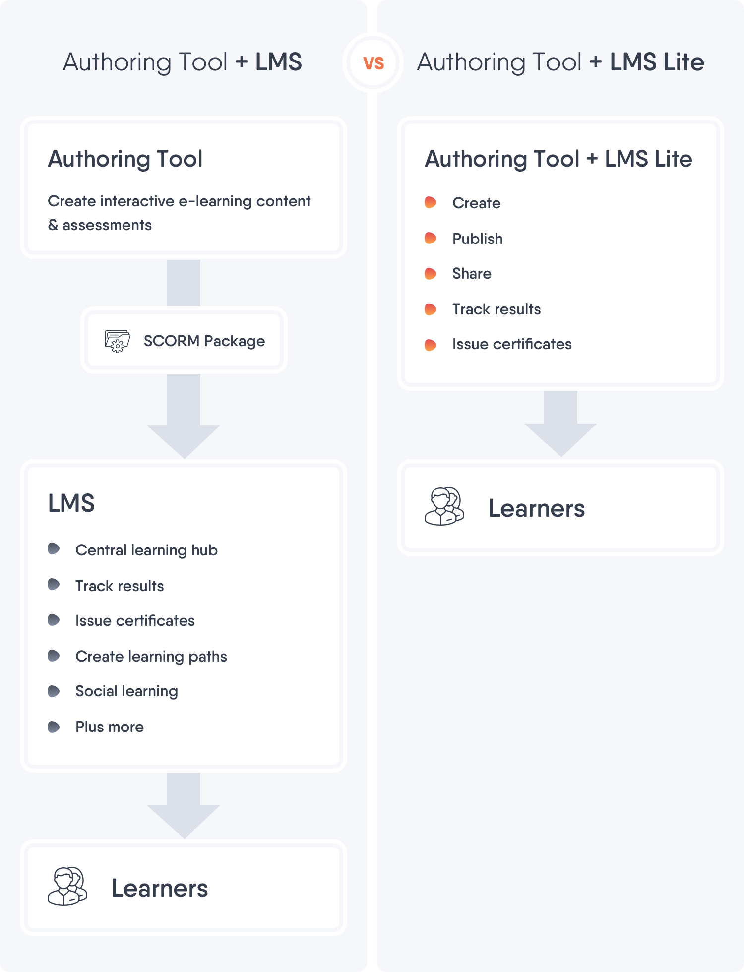 Authoring tool + LMS vs. Authoring tool + LMS-Lite