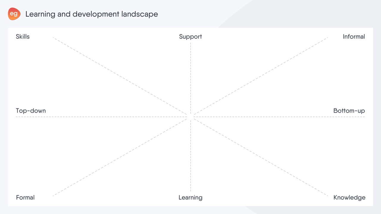 The axes of the L&D landscape