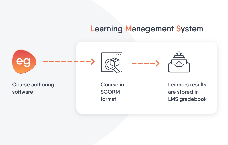 auteurstool e-learning