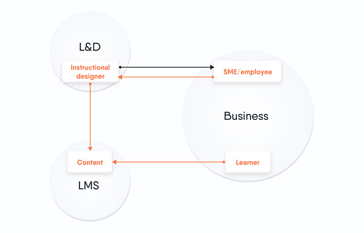 Traditionele employee generated learning model